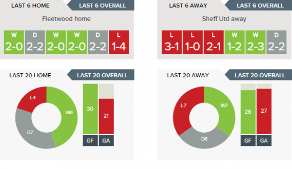 Fleetwood Town v. Sheffield United - Last 6 home/away