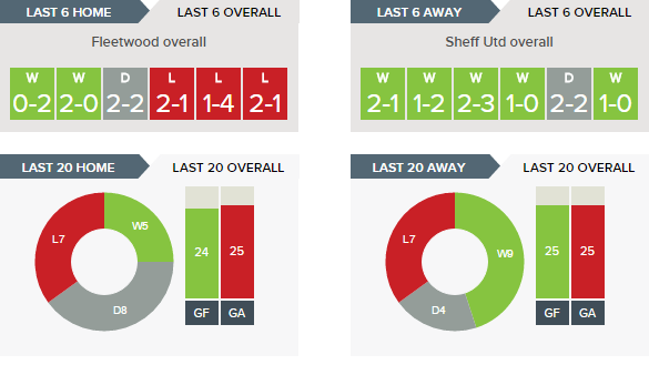 Fleetwood Town v. Sheffield United - Last 6 overall